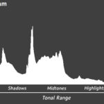 How to Get the Perfect Exposure with a Histogram